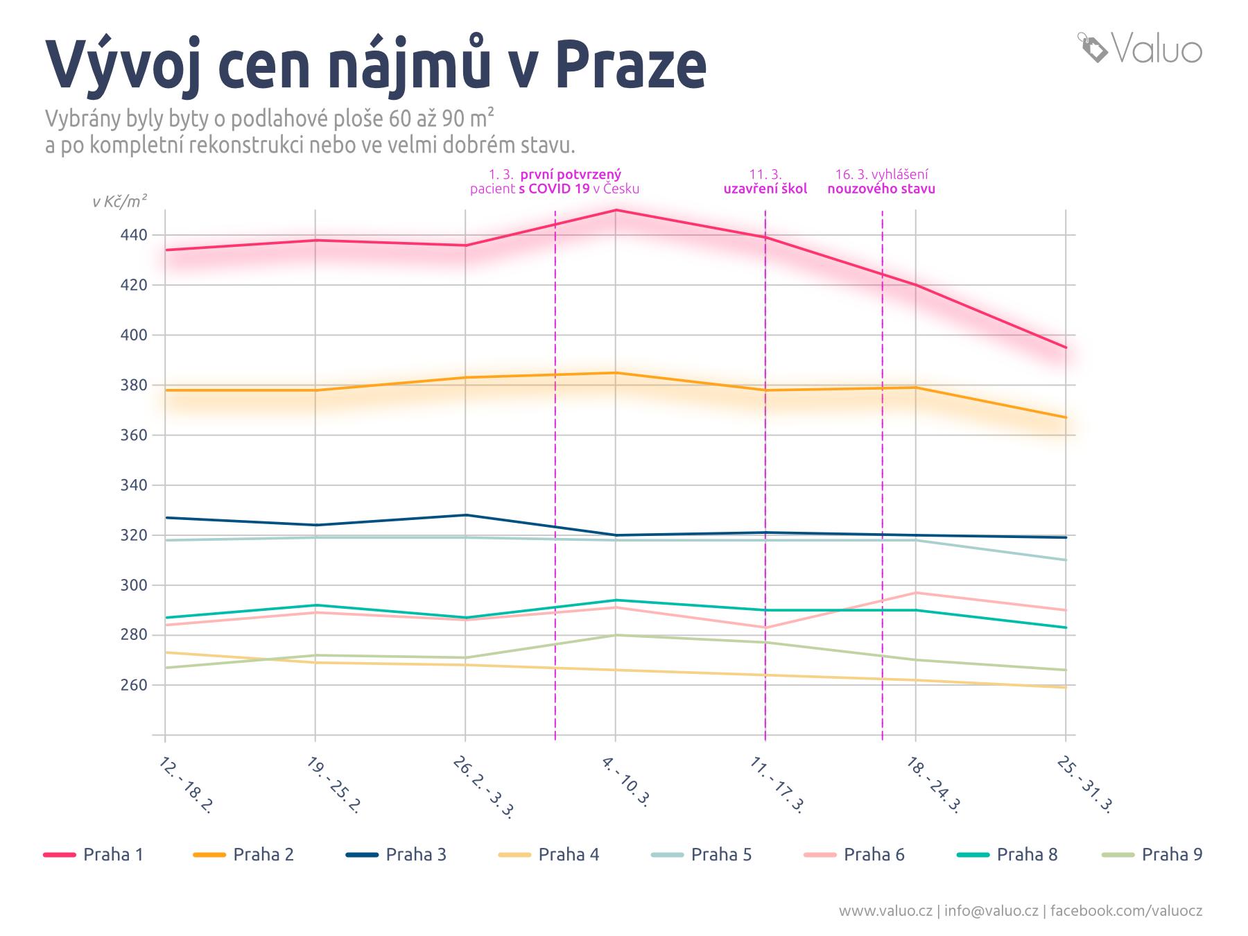 Vývoj cen nájemného v Praze