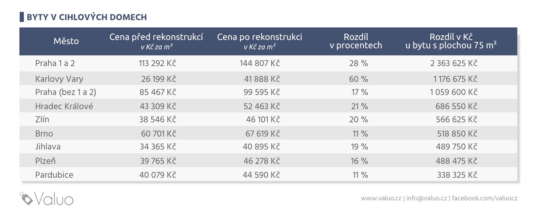 Jak ovlivní rekonstrukce cenu bytu v cihlovém domě - částky