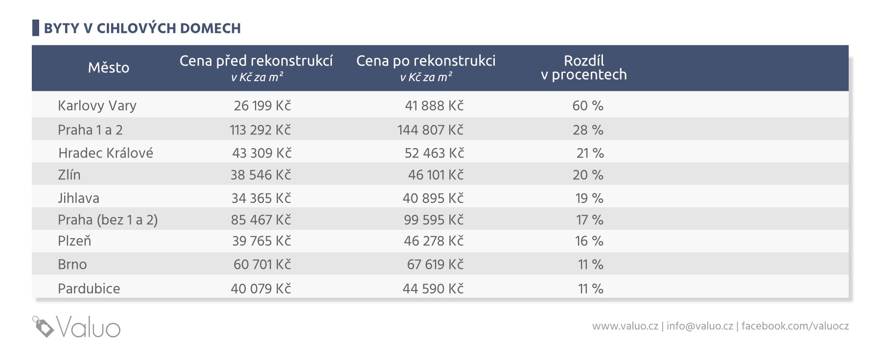 Jak ovlivní rekonstrukce cenu bytu v cihlovém domě - procenta