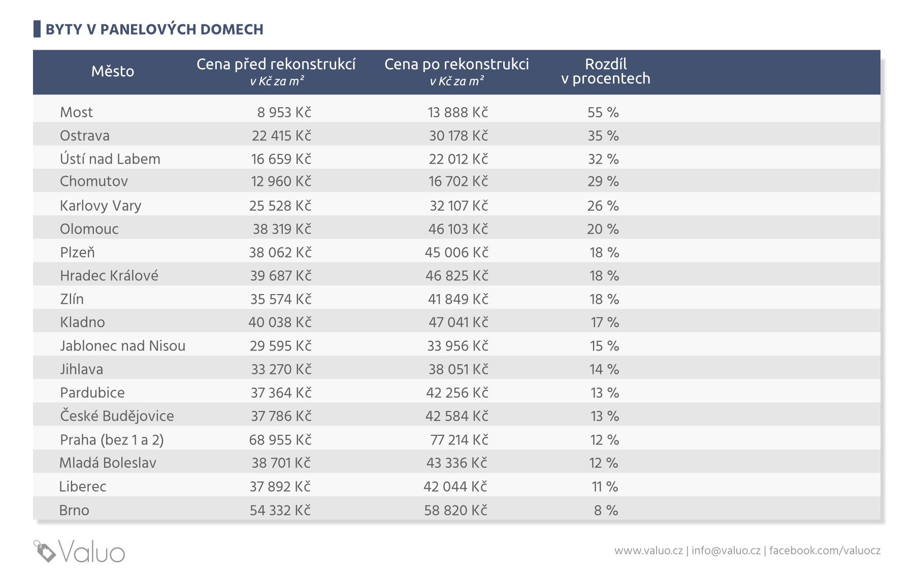 Jak ovlivní rekonstrukce cenu bytu v panelovém domě - procenta