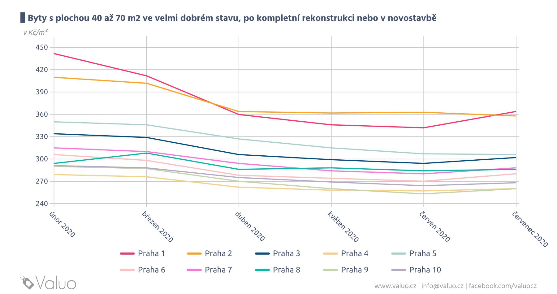Vývoj cen bytů k pronájmu v Praze