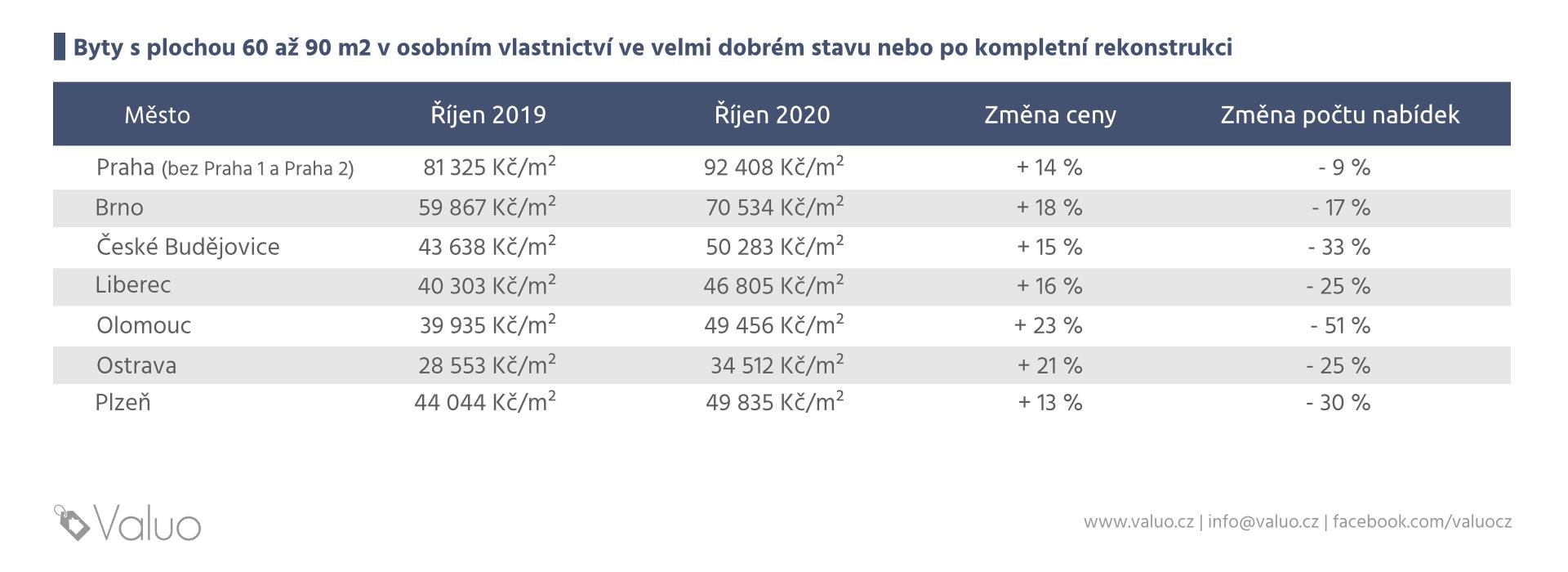 Ceny bytů v 7 největších městech Česka