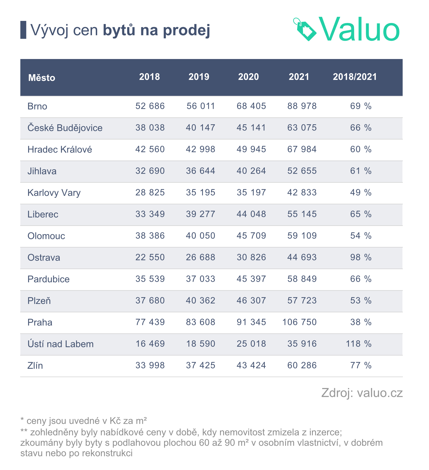 Vývoj cen bytů ve 13 krajích ČR v letech 2018-2021